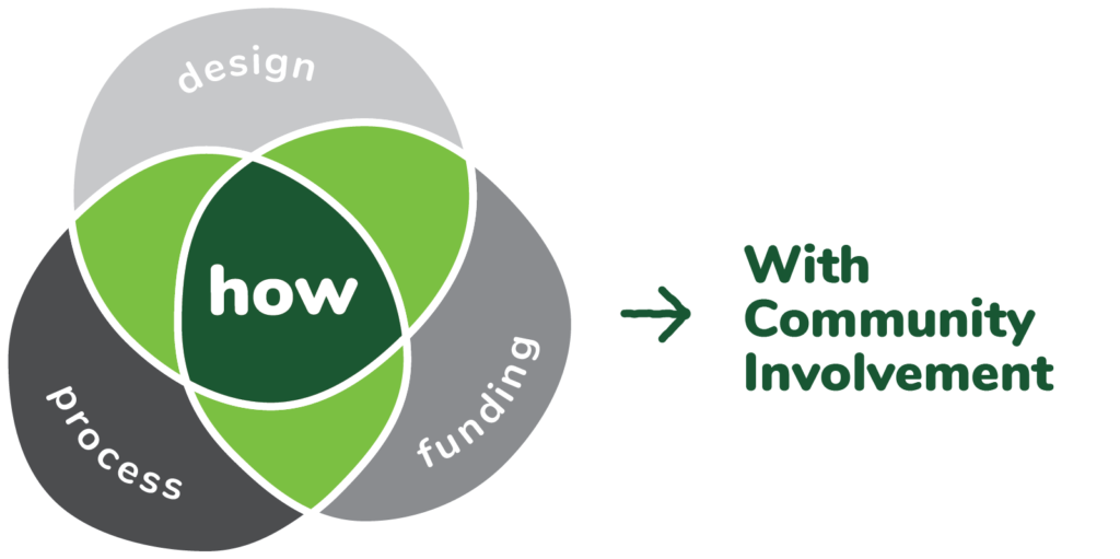 "A venn diagram showing ""How"" at the intersection of design, funding and process."
